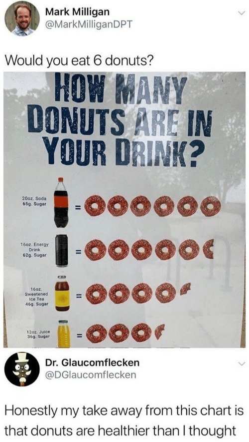 Energy, Juice, and Soda: Mark Milligan  @MarkMilliganDPT  Would you eat 6 donuts?  HOW MANY  DONUTS ARE IN  YOUR DRINK?  oo0000  20oz. Soda  65g. Sugar  -o0000  16oz. Energy  Drink  62g. Sugar  160z.  Sweetened  Ice Tea  46g. Sugar  12oz. Juice  36g. Sugar  Dr. Glaucomflecken  @DGlaucomflecken  Honestly my take away from this chart is  that donuts are healthier than I thought