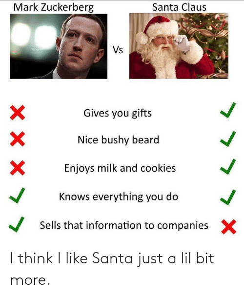 Beard, Cookies, and Mark Zuckerberg: Mark Zuckerberg  Santa Claus  Vs  Gives you gifts  Nice bushy beard  Enjoys milk and cookies  Knows everything you do  Sells that information to companies  X I think I like Santa just a lil bit more.