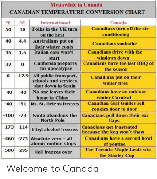 off the air: Meanwhile in Canada  CANADIAN TEMPERATURE CONVERSION CHART  oF  50 10 Folks in the UK turn  40 4.4 Australians put on  35 1.6 Italian cars won't  32 0 California prepares Canadians have the last BBQ of  International  Canada  Canadians turn off the air  conditioning  Canadians sunbathe  Canadians drive with the  on the heat  their winter coats  windows down  start  for apocalypse  schools and services  the season  0 17.9 All public transport,Canadians put on their  winter tires  shut down in Spain  40 40 No one leaves their Canadians have an outdoor  -60 -51 Mt. St. Helens freezes Canadian Girl Guides sell  100 73 Santa abandons the Canadians pull down their ear  173 114 Ethyl alcohol freezes because the keg won't thaw  460 -273 Absolute zero Canadians have a second bowl  500295 Hell freezes over  winter Carnival  cookies door to door  flaps  home in China  North Pole  Canadians get frustrated  atomic motion stops  of poutine  The Toronto Maple Leafs win  the Stanley Cup Welcome to Canada