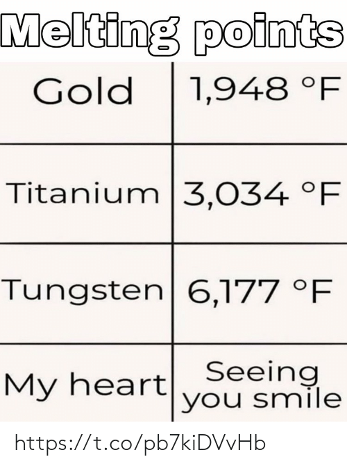 melting: Melting points  Gold  1,948 °F  Titanium|3,034 °F  Tungsten 6,177 °F  My heartSeeing  you smile https://t.co/pb7kiDVvHb