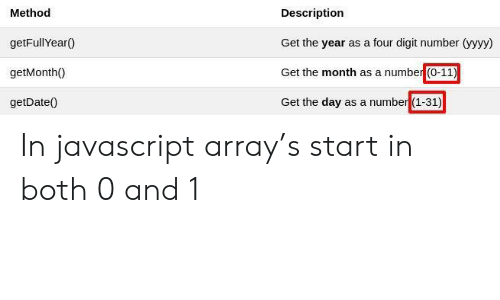 Number 1: Method  getFullYear0  getMonth0  getDate0  Description  Get the year as a four digit number (yyyy  Get the month as a number (0-11)  Get the day as a number (1-31) In javascript array's start in both 0 and 1