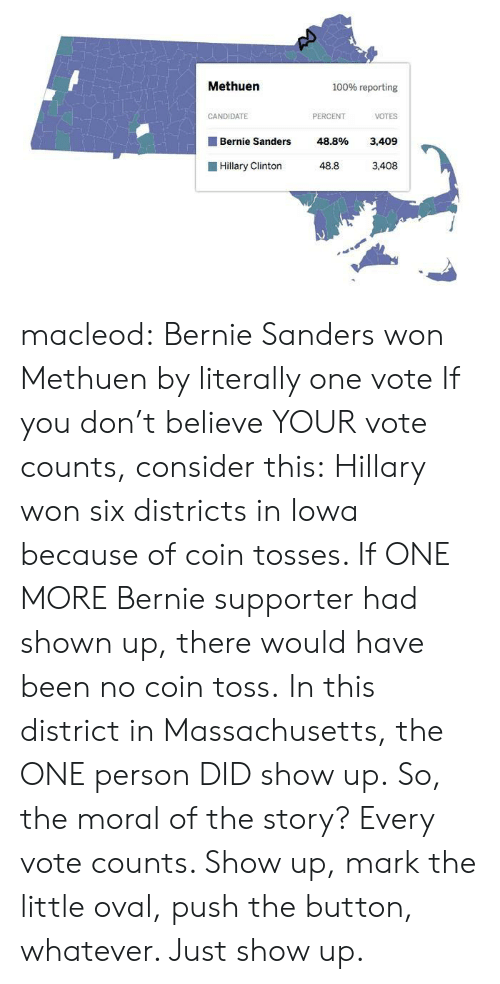 Just Show Up: Methuen  100% reporting  CANDIDATE  PERCENT  VOTES  Bernie Sanders 48.8% 3,409  Hillary Clinto 48.8 3,408 macleod:    Bernie Sanders won Methuen by literally one vote   If you don't believe YOUR vote counts, consider this: Hillary won six districts in Iowa because of coin tosses. If ONE MORE Bernie supporter had shown up, there would have been no coin toss. In this district in Massachusetts, the ONE person DID show up. So, the moral of the story? Every vote counts. Show up, mark the little oval, push the button, whatever. Just show up.