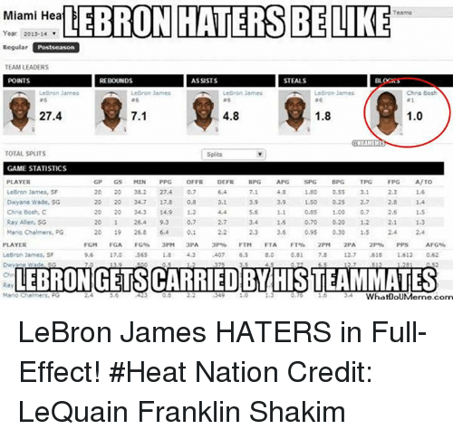 tpg: Miami Hea  LEBRON HATERS BE LIKE  Year 2012-14  Regular  TEAM LEADERS  POINTS  I REBOUNDS  ASSISTS  STEALS  IRL CRS  Lebron James  Lebron James  27.4  7.1  4.8  1.8  1.0  NBAMEMES  TOTAL SPLITS  GAME STATISTICS  A/TO  PLAYER  MIN  OFFR  DEFR  TPG  FPG  LeBron James, SF  1.80  1.6  Dwyane Wade, SG  0,8  1.50  0.85 1.00  0.7  1.2  2.5  1.5  Chris Bosh, C  14,9  5.6  1.1  Ray Allen, SG  26.4  0,7  1.6  1.2  25.8  64  0.1  2.3  3,6  0.95  1.5  Mario Chalmers, PG  PLAYER  FGM  FGA  3PM  JPA  FTM  FTA  FT%  2PA  AFG%  LeBron James, SF  9,6  17.0  .56S  1.8  4.2  6,5  8.0  0.01  7.8  .615  1.612  0.62  Dwyan Wad  LEBRON GETSCARRIED BY HIS TEAMMATES  Mario Chai  13  WhatDoUMerme corn LeBron James HATERS in Full-Effect! #Heat Nation Credit: LeQuain Franklin Shakim
