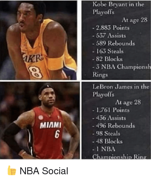nba championships: MIAMI  Kobe Bryant in the  Playoffs  At age 28  2,883 Points  537 Assists  589 Rebounds  163 Steals  82 Blocks  3 NBA Championsh  Rings  LeBron James in the  Playoffs  At age 28  1,761 Points  436 Assists  496 Rebounds  98 Steals  48 Blocks  NBA  Championship Rinn 👍 NBA Social