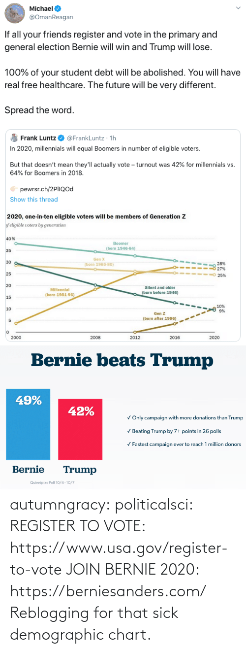 Chart: Michael  @OmanReagan  If all your friends register and vote in the primary and  general election Bernie will win and Trump will lose.  100% of your student debt will be abolished. You will have  real free healthcare. The future will be very different.  Spread the word.   @FrankLuntz · 1h  In 2020, millennials will equal Boomers in number of eligible voters.  Frank Luntz  But that doesn't mean they'll actually vote – turnout was 42% for millennials vs.  64% for Boomers in 2018.  pewrsr.ch/2PIIQod  Show this thread  2020, one-in-ten eligible voters will be members of Generation Z  f eligible voters by generation  40%  Boomer  (born 1946-64)  35  Gen X  30  28%  27%  (born 1965-80)  25  25%  20  Silent and older  Millennial  (born before 1946)  (born 1981-96)  15  10%  9%  10  Gen Z  (born after 1996)  2000  2008  2012  2016  2020   Bernie beats Trump  49%  42%  V Only campaign with more donations than Trump  V Beating Trump by 7+ points in 26 polls  V Fastest campaign ever to reach 1 million donors  Bernie  Trump  Quinnipiac Poll 10/4 -10/7 autumngracy: politicalsci:   REGISTER TO VOTE: https://www.usa.gov/register-to-vote  JOIN BERNIE 2020: https://berniesanders.com/    Reblogging for that sick demographic chart.