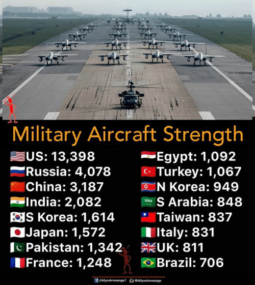 Memes, China, and Brazil: Military Aircraft Strength  Egypt: 1,092  c Turkey: 1,067  N Korea: 949  US: 13,398  -Russia: 4,  078  China: 3,187  -India: 2,082  S Arabia: 848  S Korea: 1,614 Taiwan: 837  Japan: 1,572  Pakistan: 1,342 UK: 811  France: 1,248 Brazil: 706  Italy: 831