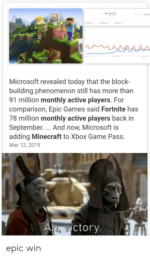 Phenomenon: Minect  Se  +Add cor  Pa s  oSea  ll crwgors  AAAA-  Microsoft revealed today that the block-  building phenomenon still has more than  91 million monthly active players. For  comparison, Epic Games said Fortnite has  78 million monthly active players back in  September. ... And now, Microsoft is  adding Minecraft to Xbox Game Pass.  Mar 12, 2019  Ah. victory epic win