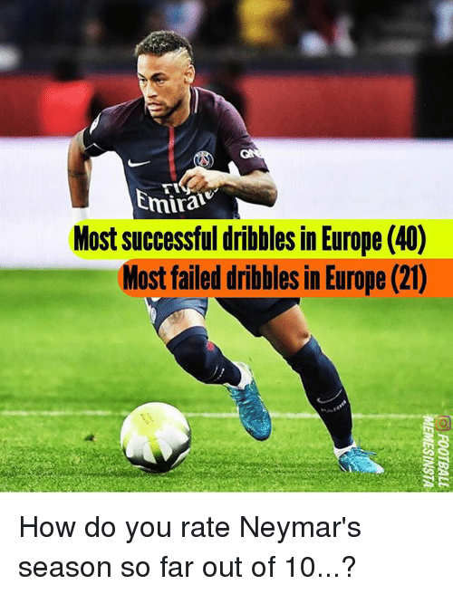 Far Out: mirai  Most successful dribbles in Europe (40)  Most failed dribbles in Europe (21) How do you rate Neymar's season so far out of 10...?
