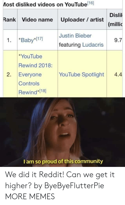 "We Get It: Most disliked videos on YouTube 16]  Disli  (millic  Rank Video name Uploader artist  Justin Bieber  1. ""Baby I17)  9.7  featuring Ludacris  ""YouTube  Rewind 2018:  2. Everyone YouTube Spotlight4.4  Controls  Rewind"" [18]  I am so proud of this community We did it Reddit! Can we get it higher? by ByeByeFlutterPie MORE MEMES"