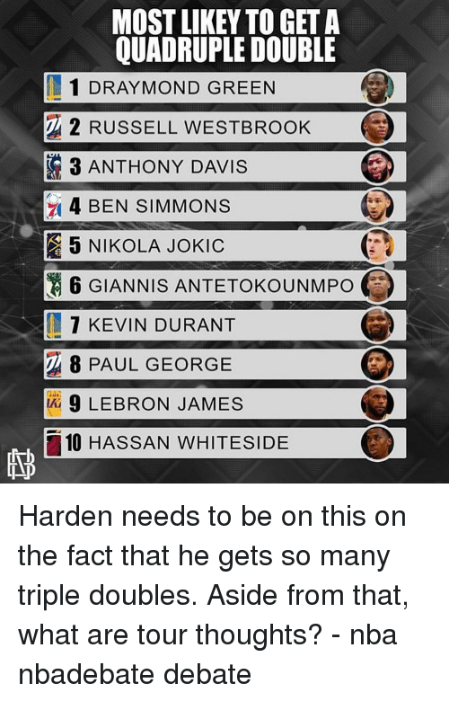 Kevin Durant, LeBron James, and Memes: MOST LIKEY TO GET A  QUADRUPLE DOUBLE  1 DRAY MOND GREEN  2 RUSSELL WESTBROOK  3 ANTHONY DAVIS  4 BEN SIMMONS  5 NIKOLA JOKIC  6 GIANNIS ANTETOKOUNMPO  7 KEVIN DURANT  8 PAUL GEORGE  9 LEBRON JAMES  10 HASSAN WHITESIDE Harden needs to be on this on the fact that he gets so many triple doubles. Aside from that, what are tour thoughts? - nba nbadebate debate