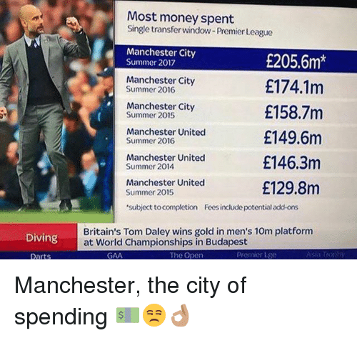 Memes, Money, and Premier League: Most money spent  Single transfer window-Premier League  Manchester City  Summer 2017  £205.6m*  £174.1m  £158.7m  £149.6m  £146.3m  £129.8m  Manchester City  Summer 2016  Manchester City  Summer 2015  Manchester United  Summer 2016  Manchester United  Summer 2014  Manchester United  Summer 2015  subject to completion Fcesinclucde potential acki-ons  Diving  Britain's Tom Daley wins gold in men's 10m platfornm  at World Championships in Budapest  Darts  GAA  The Open  Premier tige Manchester, the city of spending 💵😒👌🏽