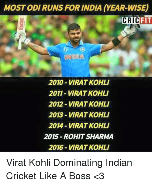 odie: MOST ODI RUNS FOR INDIA (YEAR-WISE)  FIT  CRIC  INDIA  2010-VIRAT KOHLI  2011-VIRAT KOHLI  2012- VIRAT KOHL  2013-VIRAT KOHLI  2014-VIRAT KOHLI  2015-ROHIT SHARMA  2016-VIRAT KOHLI Virat Kohli Dominating Indian Cricket Like A Boss  <3