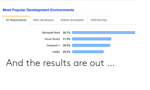 Microsoft, Microsoft Word, and Mobile: Most Popular Development Environments  All Respondents Web Developers Mobile Developers SRE/DevOps  Microsoft Word  Visual Studio  Notepad++  IntelliJ  50.7%  31.5%  30.5%  25.4% And the results are out …