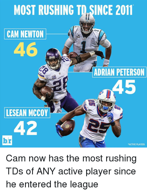 Adrian Peterson, Cam Newton, and Sports: MOST RUSHING TO SINCE 2011  CAM NEWTON  ADRIAN PETERSON  inGS  LESEAN MCCOY  br  *ACTIVE PLAYERS Cam now has the most rushing TDs of ANY active player since he entered the league