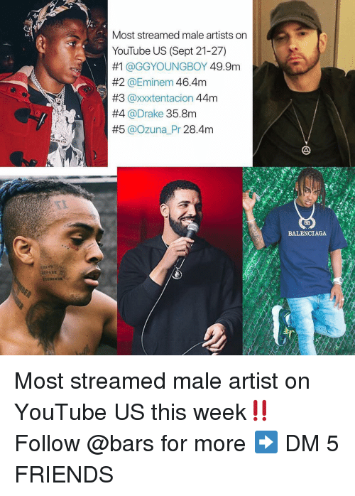 Drake, Eminem, and Friends: Most streamed male artists on  YouTube US (Sept 21-27)  #1 @GGYOUNGBOY 49.9m  #2 @Eminem 46.4m  #3 @xxxtentacion 44m  #4 @Drake 35.8m  #5 @ozu na Pr 28.4m  8B  BALENCIAGA Most streamed male artist on YouTube US this week‼️ Follow @bars for more ➡️ DM 5 FRIENDS