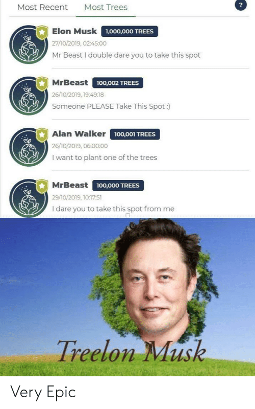 double dare: ?  Most Trees  Most Recent  Elon Musk  1,000,000 TREES  27/10/2019, 02:45:00  Mr Beast I double dare you to take this spot  MrBeast  ,O02 TREES  26/10/2019, 19:4918  Someone PLEASE Take This Spot :  Alan Walker 100,001 TREES  26/10/2019, 06:00:00  I want to plant one of the trees  MrBeast  100,000 TREES  29/10/2019, 10:17:51  I dare you to take this spot from me  Treelon Musk Very Epic