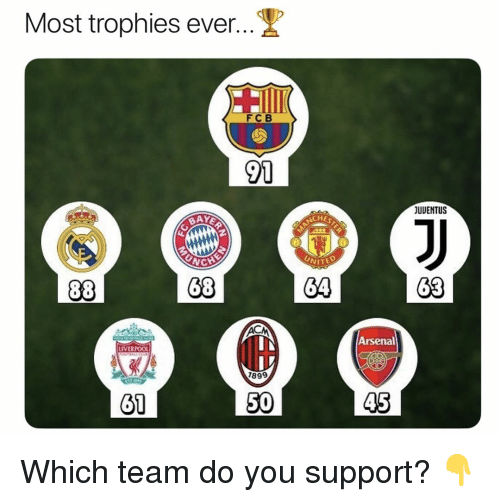 Arsenal, Soccer, and Sports: Most trophies ever  FCB  91  JUUENTUS  NCHE  NC  68  64  63  Arsenal  LIVERPOOL  899  61  50  45 Which team do you support? 👇