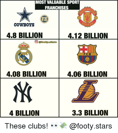 franchises: MOST VALUABLE SPORT  FRANCHISES  CH  ES  COWBOYS  4.8 BILLION  4.12 BILLION  @footy.star  FC B  4.08 BILLION  4.06 BILLION  4 BILLION  3.3 BILLION These clubs! 👀💸 @footy.stars