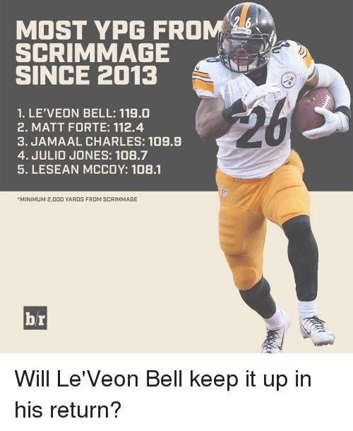 Sports, Ups, and Lesean McCoy: MOST YPG FROM  SCRIMMAGE  SINCE 2013  1. LE'VEON BELL: 119.0  2. MATT FORTE: 112.4  3. JAMAAL CHARLES: 109.9  4. JULIO JONES: 108.7  5. LESEAN MCCOY: 108.1  *MINIMUM 2,000 YARDS FROM SCRIMMAGE  br Will Le'Veon Bell keep it up in his return?
