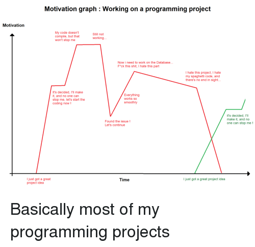 No End: Motivation graph : Working on a programming project  Motivation  My code doesn't  compile, but that  won't stop me  Still not  working..  Now i need to work on the Database...  F*ck this shit, I hate this part  I hate this project, I hate  my spaghetti code, and  there's no end in sight..  It's decided, I'll make  t, and no one can  stop me, let's start the  coding now!  Everything  works so  smoothly  it's decided, I'll  make it, and no  one can stop me!  Found the issue!  Let's continue  I just got a great  project idea  Time  I just got a great project idea Basically most of my programming projects