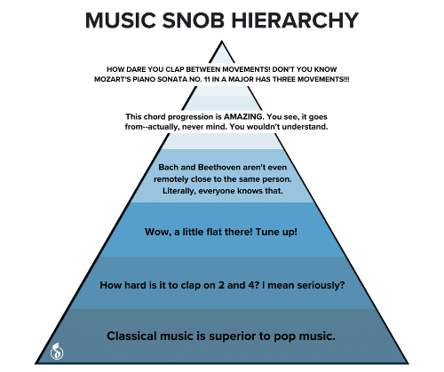 How Dare: MUSIC SNOB HIERARCHY  HOW DARE YOU CLAP BETWEEN MOVEMENTS! DON'T YOU KNOW  MOZART'S PIANO SONATA NO. 11 IN A MAJOR HAS THREE MOVEMENTS!  This chord progression is AMAZING. You see, it goes  from--actually, never mind. You wouldn't understand.  Bach and Beethoven aren't even  remotely close to the same person.  Literally, everyone knows that.  Wow, a little flat there! Tune up!  How hard is it to clap on 2 and 4? I mean seriously?  Classical music is superior to pop music.