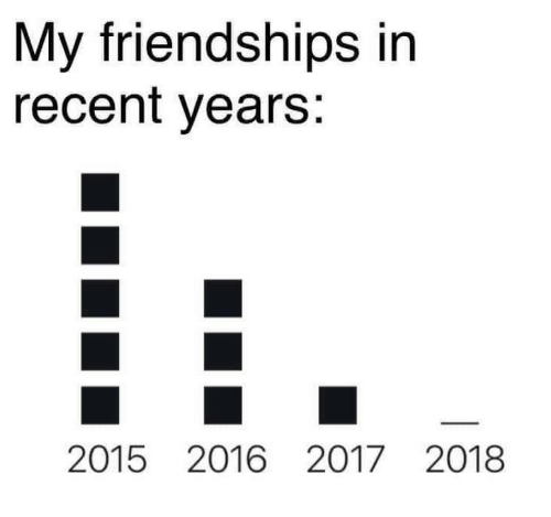 Recent,  Years, and 2016 2017: My friendships in  recent years:  2015 2016 2017 2018