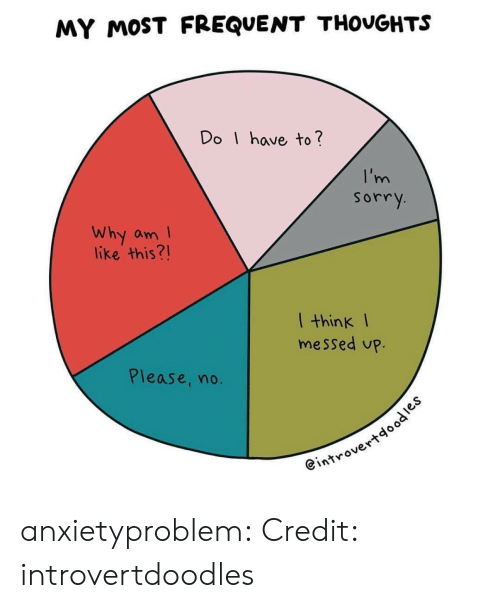 Frequent: MY MOST FREQUENT THOVGHTS  Do I have to?  sorry  Why am  like this?!  l think I  messed up.  Please, no  @introvert anxietyproblem:  Credit: introvertdoodles