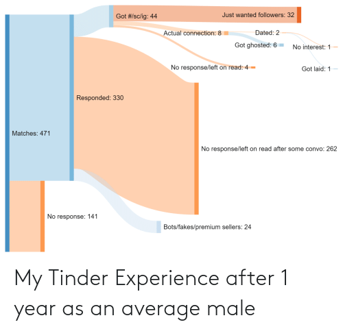 Experience: My Tinder Experience after 1 year as an average male