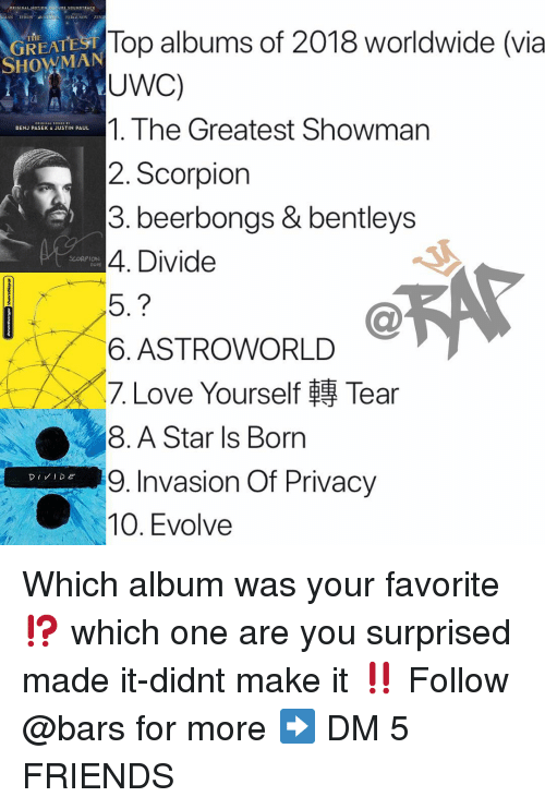 Friends, Love, and Memes: N EFRON VII  FERGUSON ZENT  Top albums of 2018 worldwide (via  UWC)  1. The Greatest Showman  2. Scorpion  3. beerbongs & bentleys  4. Divide  GREAT  HOWMAN  BENJ PASEK&JUSTIN PAUL  SCORPION  to1s  6. ASTROWORLD  〈7. Love Yourself轉Tear  8. A Star ls Born  ■in  9. Invasion Of Privacy  10. Evolve Which album was your favorite⁉️ which one are you surprised made it-didnt make it ‼️ Follow @bars for more ➡️ DM 5 FRIENDS