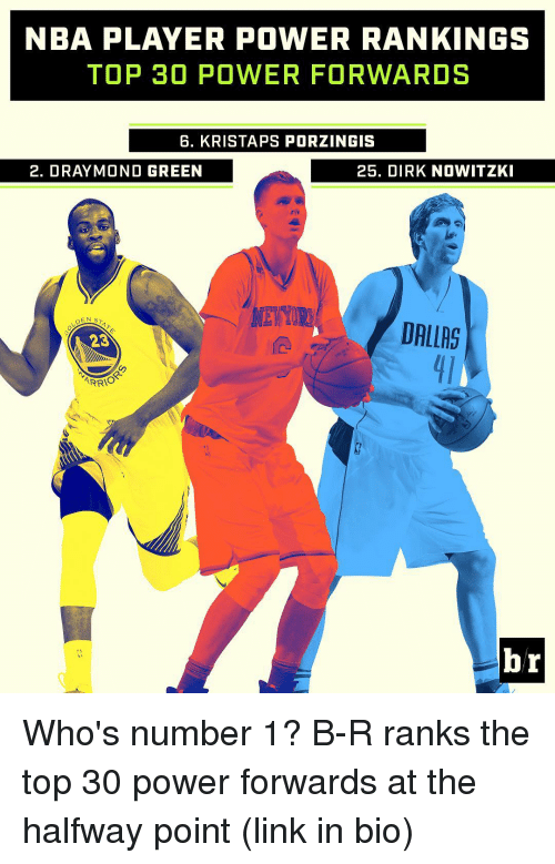 Dirk Nowitzki, Sports, and Dallas: NBA PLAYER POWER RANKINGS  TOP 30 POWER FORWARDS  G. KRISTA PS PORZINGIS  2. DRAY MOND GREEN  25. DIRK NOWITZKI  DALLAS  23  ARRIO  br Who's number 1? B-R ranks the top 30 power forwards at the halfway point (link in bio)