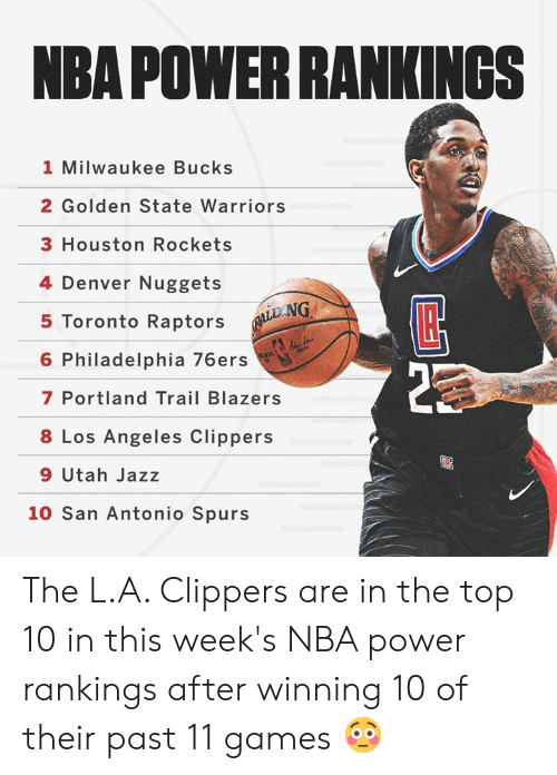 rankings: NBA POWER RANKINGSs  1 Milwaukee Bucks  2 Golden State Warriors  3 Houston Rockets  4 Denver Nuggets  5 Toronto Raptors  6 Philadelphia 76ers  7 Portland Trail Blazers  8 Los Angeles Clippers  9 Utah Jazz  LD.NG  10 San Antonio Spurs The L.A. Clippers are in the top 10 in this week's NBA power rankings after winning 10 of their past 11 games 😳