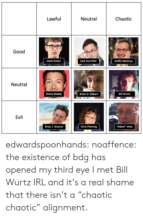"griffin: Neutral  Chaotic  Lawful  Good  Zack Kornfeld  Hank Green  Griffin McElroy  Neutral  にSliioin ll), Gilllac.ili İİ:  Bill Wurtz  Shane Madej  Evil  1  Chris Fleming  ""Adam"" viner  Brian J. Alvarez edwardspoonhands: noaffence: the existence of bdg has opened my third eye I met Bill Wurtz IRL and it's a real shame that there isn't a ""chaotic chaotic"" alignment."