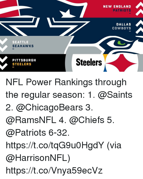 rankings: NEW ENGLAND  PATRIOTS  DALLAS  COWBOYS  SEATTLE  SEAHAWKS  PITTSBURGH  STEELERS  Steelers NFL Power Rankings through the regular season:  1. @Saints  2. @ChicagoBears  3. @RamsNFL  4. @Chiefs 5. @Patriots  6-32. https://t.co/tqG9u0HgdY (via @HarrisonNFL) https://t.co/Vnya59ecVz