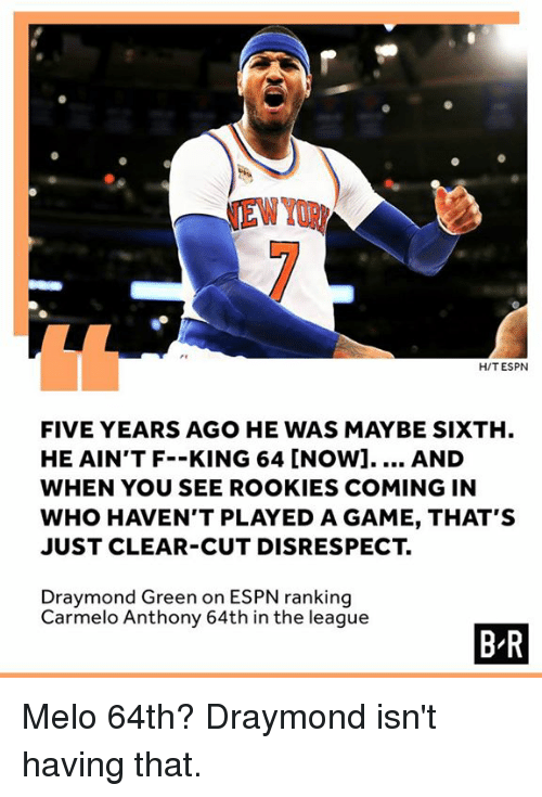 Carmelo Anthony, Draymond Green, and Espn: NEW YOR  H/T ESPN  FIVE YEARS AGO HE WAS MAYBE SIXTH  HE AIN'T F--KING 64 [NOW].... AND  WHEN YOU SEE ROOKIES COMING IN  WHO HAVEN'T PLAYED A GAME, THAT'S  JUST CLEAR-CUT DISRESPECT.  Draymond Green on ESPN ranking  Carmelo Anthony 64th in the league  B R Melo 64th? Draymond isn't having that.