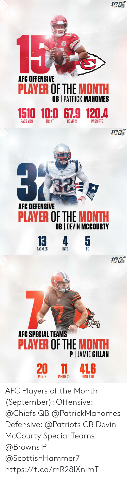 Defensive: NFL  15  AFC OFFENSIVE  PLAYER OF THE MONTH  OB I PATRICK MAHOMES  1510 10:0 67.9 120.4  COMP %  PASS YDS  TD:INT  PASS RTG   NFL  ATROTE  PATRIOTS  AFC DEFENSIVE  PLAYER OF THE MONTH  DB DEVIN MCCOURTY  5  13  4  TACKLES  INTS  PD   NFL  BROWNS  AFC SPECIAL TEAMS  PLAYER OF THE MONTH  P JAMIE GILLAN  20  11 41.6  PUNTS  PUNT AVG  INSIDE 20 AFC Players of the Month (September):   Offensive: @Chiefs QB @PatrickMahomes  Defensive: @Patriots CB Devin McCourty Special Teams: @Browns P @ScottishHammer7 https://t.co/mR28IXnImT