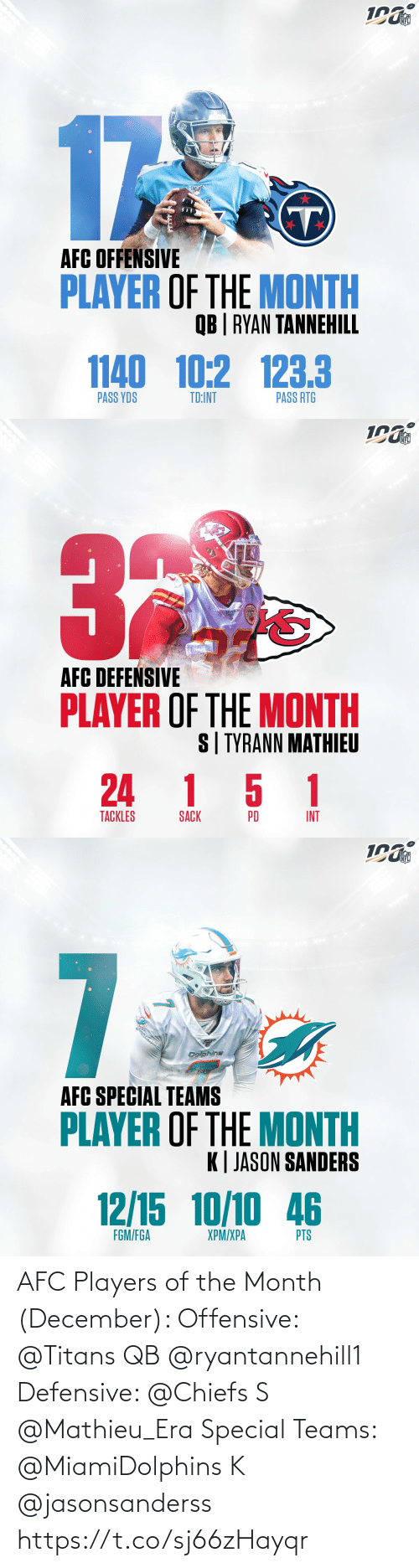 afc: NFL  17  AFC OFFENSIVE  PLAYER OF THE MONTH  QB | RYAN TANNEHILL  1140 10:2 123.3  PASS RTG  PASS YDS  TD:INT   NFL  AFC DEFEŃSIVE  PLAYER OF THE MONTH  S| TYRANN MATHIEU  24 1 5 1  TACKLES  INT  PD  SACK   NFL  7  Dolphins  AFC SPECIAL TEAMS  PLAYER OF THE MONTH  K| JASON SANDERS  12/15 10/10 46  FGM/FGA  XPM/XPA  PTS AFC Players of the Month (December):   Offensive: @Titans QB @ryantannehill1    Defensive: @Chiefs S @Mathieu_Era   Special Teams: @MiamiDolphins K @jasonsanderss https://t.co/sj66zHayqr