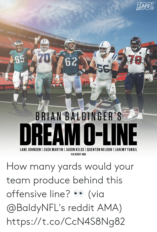 Offensive Line: NFL  70  65  62  D BRO  BRIAN BALDINGER S  DREAM O-LINE  LANE JOHNSON ZACK MARTIN JASON KELCE QUENTON NELSON LAREMY TUNSIL  VIA REDDIT AMA How many yards would your team produce behind this offensive line? 👀  (via @BaldyNFL's reddit AMA) https://t.co/CcN4S8Ng82
