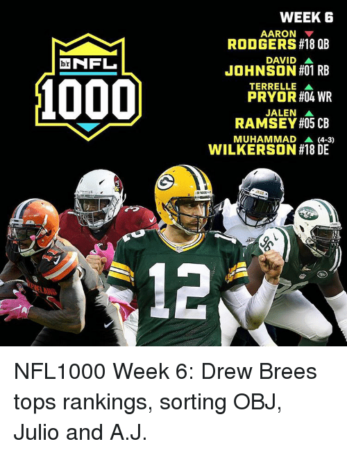 Aaron Rodgers, Nfl, and Sports: NFL  b/r  WEEK 6  AARON  RODGERS#18 QB  DAVID A  JOHNSON #01 RB  TERRELLE A  PRYOR #04 WR  JALEN A  RAMSEY #05 CB  MUHAMMAD A (4-3D  WILKERSON #18 DE  JAA NFL1000 Week 6: Drew Brees tops rankings, sorting OBJ, Julio and A.J.