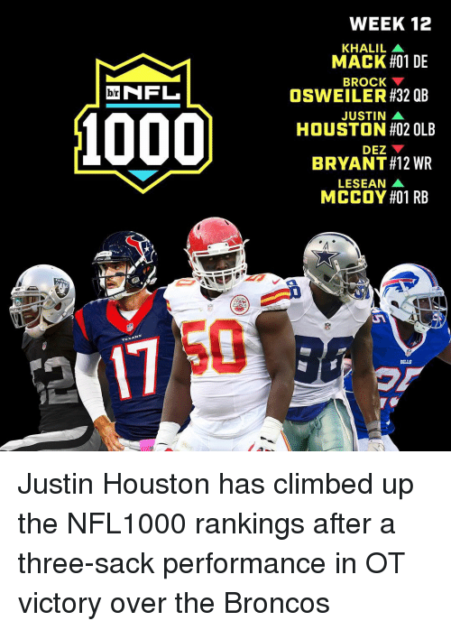 Climbing, Dez Bryant, and Nfl: NFL  br  TEXAN  WEEK 12  KHALIL A  MACK #01 DE  BROCK  OSWEILER #32 QB  JUSTIN A  HOUSTON #02 OLB  DEZ  BRYANT#12 WR  LESEAN  MCCOY #01 RB  BILLS Justin Houston has climbed up the NFL1000 rankings after a three-sack performance in OT victory over the Broncos