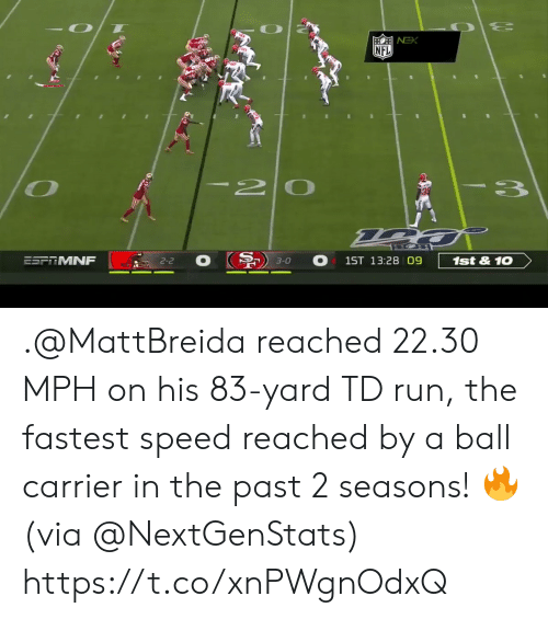 mph: NFL  I20  3  ESFRMNF  1st&10  1ST 13:28 09  2-2  3-0 .@MattBreida reached 22.30 MPH on his 83-yard TD run, the fastest speed reached by a ball carrier in the past 2 seasons! 🔥 (via @NextGenStats) https://t.co/xnPWgnOdxQ
