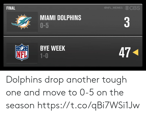 1 0: @NFL_MEMES OCBS  FINAL  MIAMI DOLPHINS  O-5  3  BYE WEEK  1-0  47  NFL Dolphins drop another tough one and move to 0-5 on the season https://t.co/qBi7WSi1Jw