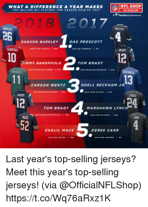 Dallas Cowboys: NFL SHOP  WHAT A DIFFERENCE A YEAR MAKES  TOP-SELLING NFL PLAYERS: PRE-SEASON 2018 VS. 2017  LU 一NFLSHOP.COM  A Fanatics Experience  つ018  PRESCOTT  BARKLEY  26  SAQUON BARKLEY  DAK PRESCOTT  DALLAS COWBOYS / #4  BRADY  NEW YORK GIANTS / #26  GAROPPOLD  10  12  2  3  TOM BRADY 4  JIMMY GAROPPOLO  TOM BRADY  NEW ENGLAND PATRIOTS / #12  BECKHAM JR  SAN FRANCISCO 49ERS / #10  WENTZ  13  CARSON WENTZ  ODELL BECKHAM JR  PHILA D ELPHIA EAGLES / #11  NEW YORK GIANTS / #13  LYNCH  BRADY  12-  52  MARSHAWN LYNC  OAKLAND RAIDERS / #24  NEW ENGLA N D PATRIOTS / #12  CARR  MACK  5  KHALIL MACK  DEREK CARR  CHICAGO BEARS / #52  OAKLAND RAIDERS / Last year's top-selling jerseys?  Meet this year's top-selling jerseys! (via @OfficialNFLShop) https://t.co/Wq76aRxz1K