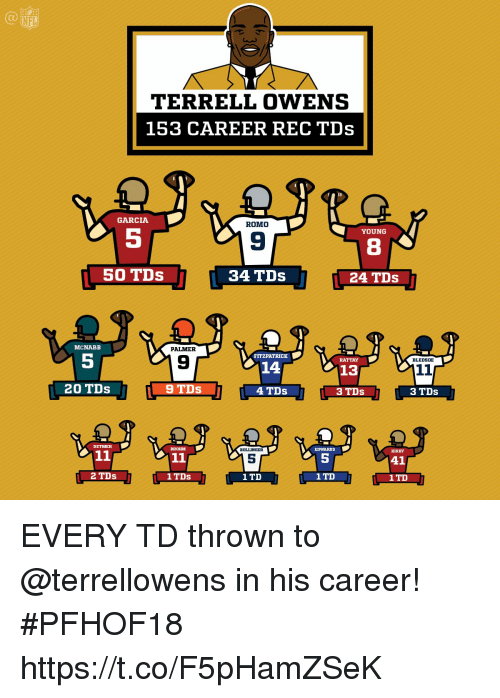 Memes, Nfl, and 🤖: NFL  TERRELL OWENS  153 CAREER REC TDs  GARCIA  ROMO  YOUNG  9  8  50 TDs  34 TDs  24 TDs .  MCNABB  PALMER  5  FITZPATRICK  9  RATTAY  BLEDSOE  14  13  20 TDs  4 TDs  3 TDs  3 TDs  EDWARDS  5  1TD  DETMER  BROHM  BOLLINGER  KIRBY  5  2 TDs  1 TD  1 TD EVERY TD thrown to @terrellowens in his career! #PFHOF18 https://t.co/F5pHamZSeK