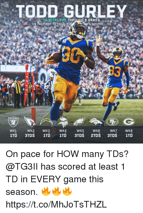 gurley: NFL  TODD GURLEY  15 TOTAL TDS THR  8 GAMES  ON PACE FOR 30 TOTAL TD  FL RECORD 31]  13  RAIDERS  WK1  WK2  WK3  WK4  WK5  WK6  WK7  WK8 On pace for HOW many TDs?  @TG3II has scored at least 1 TD in EVERY game this season. 🔥🔥🔥 https://t.co/MhJoTsTHZL