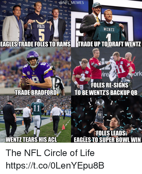 acl: @NFLMEMES  lward  WENTZ  EAGLES TRADE FOLES TORAMSTRADE UP TODRAFT WENTZ  ire  ork  FOLES RE-SIGNS  TRADE BRADFORDTO BE WENTZS BACKUPQB  WENTZ  WENTZ TEARS HIS ACL  EAGTES TO SUPER BOWL WIN The NFL Circle of Life https://t.co/0LenYEpu8B
