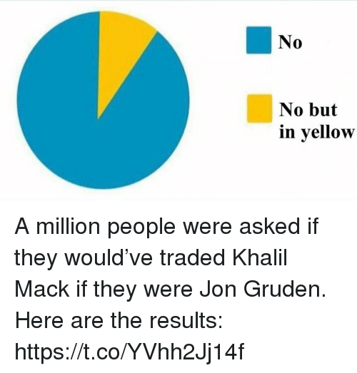 Gruden: No  0  No but  in yellow A million people were asked if they would've traded Khalil Mack if they were Jon Gruden.   Here are the results: https://t.co/YVhh2Jj14f