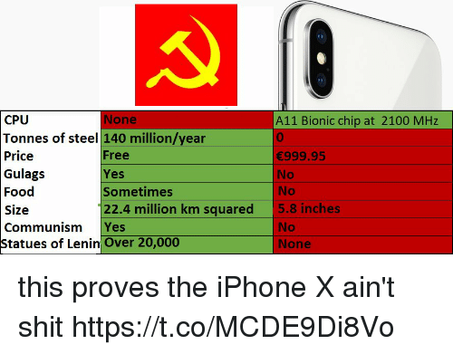 iphone: None  CPU  Tonnes of steel 140 million/year  Price  Gulags  Food  Size  Communism Yes  tatues of Lenin Over 20,000  A11 Bionic chip at 2100 MHz  0  999.95  No  No  5.8 inches  Free  Yes  Sometimes  22.4 million km squared  No  None this proves the iPhone X ain't shit https://t.co/MCDE9Di8Vo
