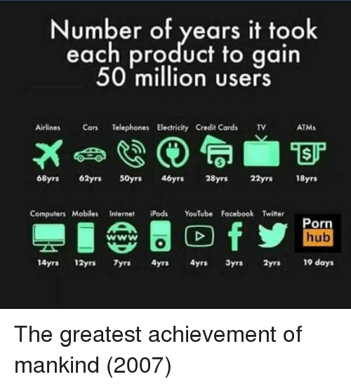airlines: Number of years it took  each product to gain  50 million users  Airlines  Telephones Electricity Credit Cards TV  ATMs  68yrs 62yrs 50yrs 46yrs 28yrs 22yrs 18yrs  Computers Mobiles Internet iPods YouTube Facebook Twitter  Porn  hub  14yrs 12yrs 7yrs 4yrs 4yrs 3yrs 2yrs 19 days The greatest achievement of mankind (2007)