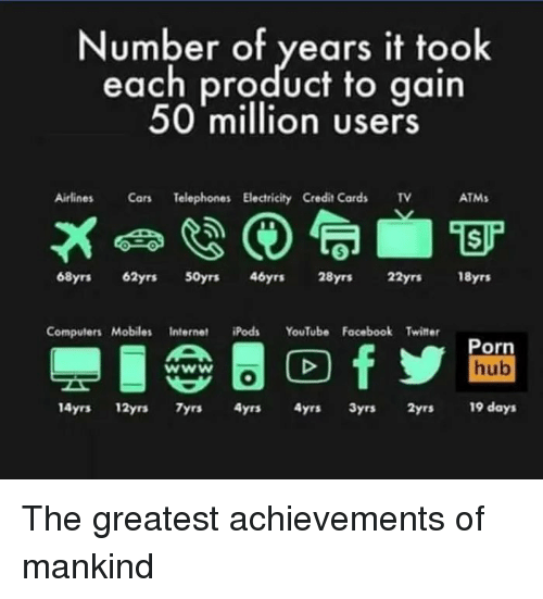 airlines: Number of years it took  each product to gain  50 million users  Airlines Cars Telephones Electricity Credit Cards v  ATMs  68yrs 62yrs S0yrs 46yrs 28yrs 22yrs 18yrs  Computers MobilesInternetds YouTube Facebook Twitter  Porn  hub  14yrs 12yrs yrs 4yrs 4yrs 3yrs 2yrs 19 days The greatest achievements of mankind