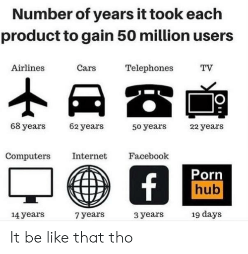 airlines: Number of years it took each  product to gain 50 million users  Cars  Airlines  Telephones  TV  68 years  62 years  22 years  50 years  Computers  Internet  Facebook  Porn  hub  f  19 days  14years  3 years  7 years It be like that tho
